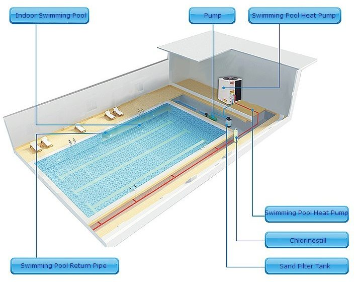 Factors Affecting The Performance Of A Heat Pump For A Swimming Pool